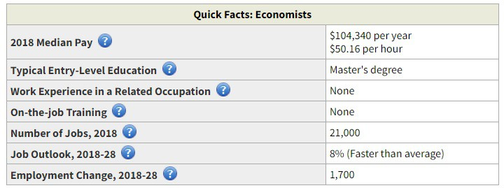 Business Economics Salary