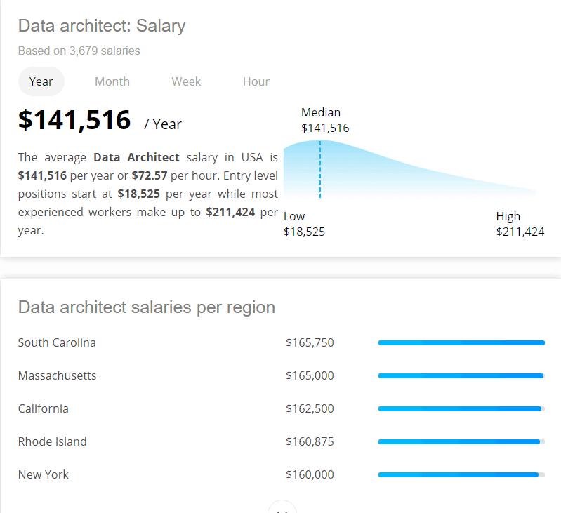 Data Architect Salary