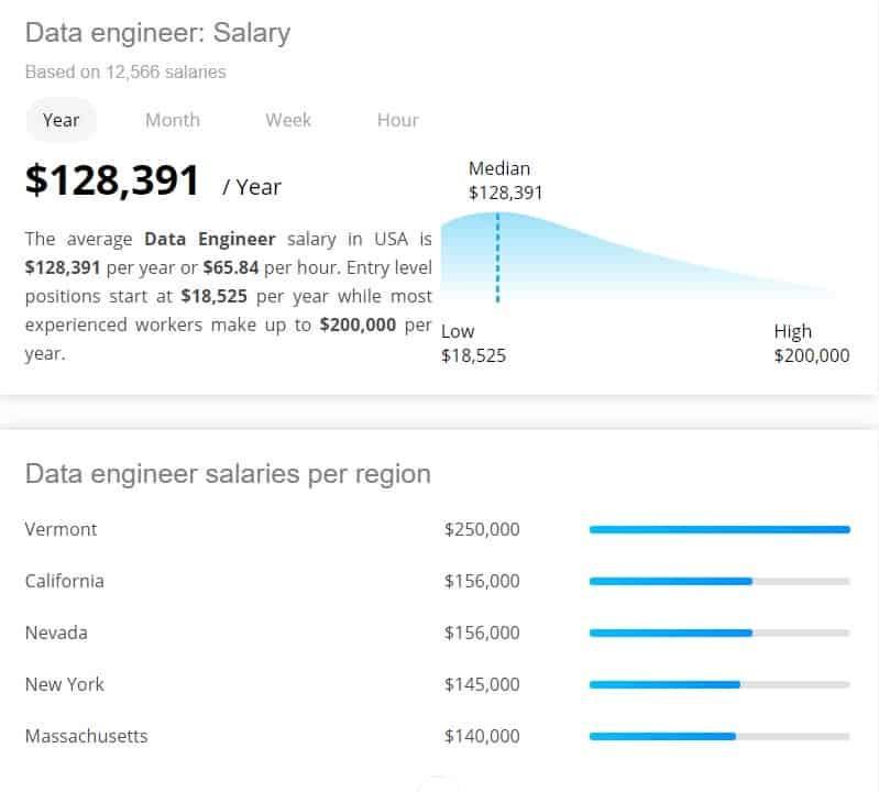 Data Engineer Salary