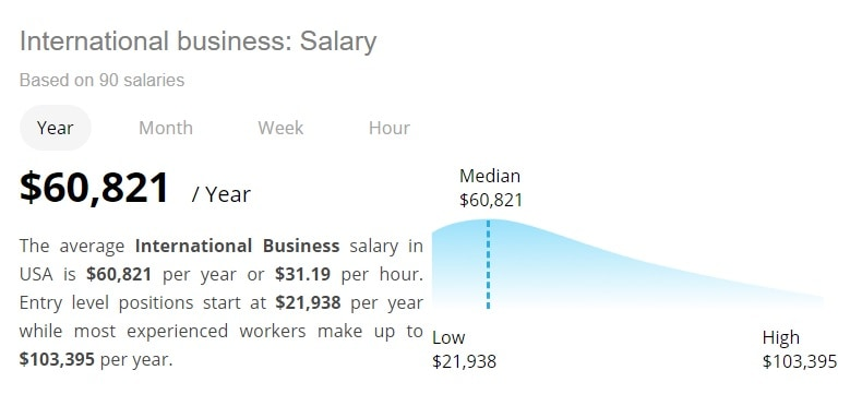International Business Salary