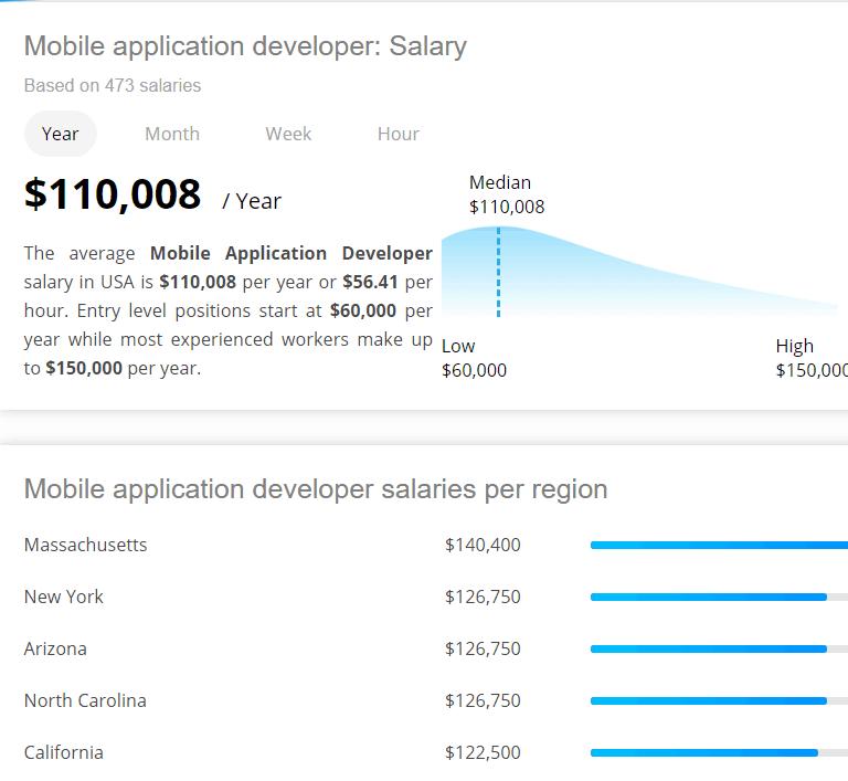 Mobile application developer Salary
