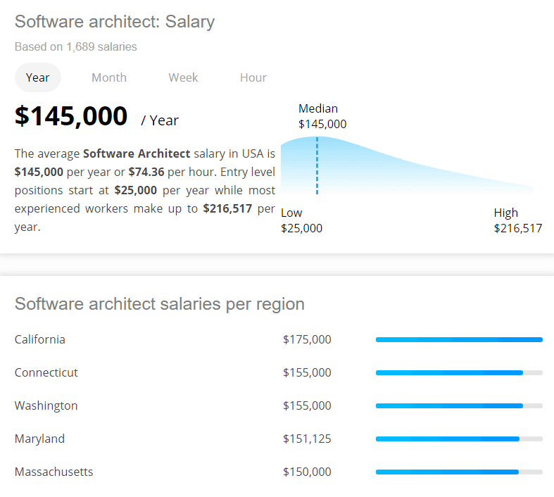 Software Architect Salary