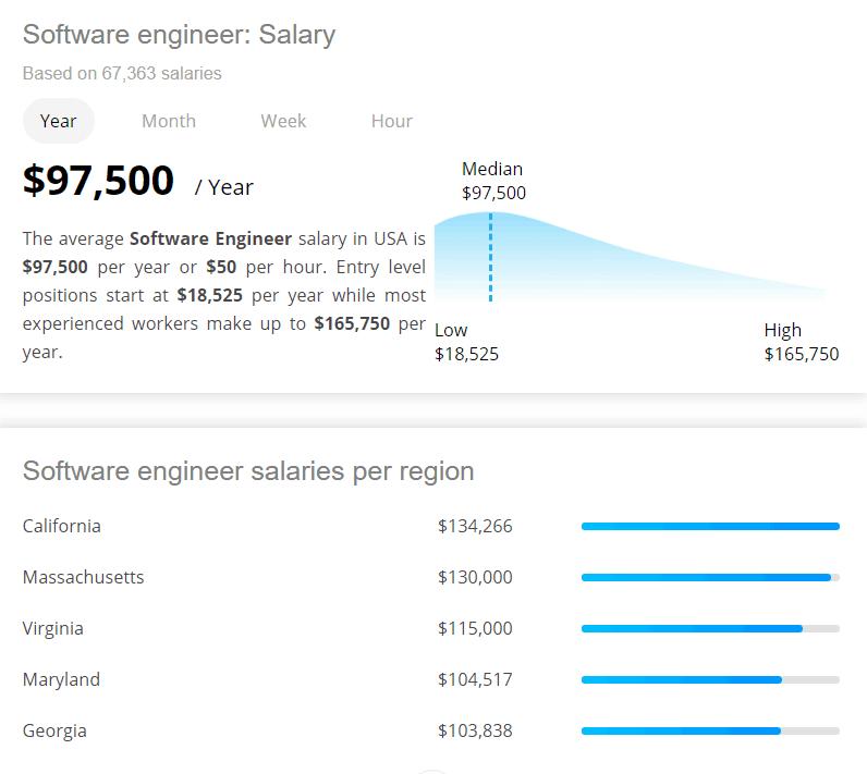 Software Engineer Salary